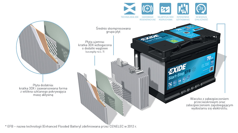 Exide light vehicle leaflet 2014 Poland PL 7